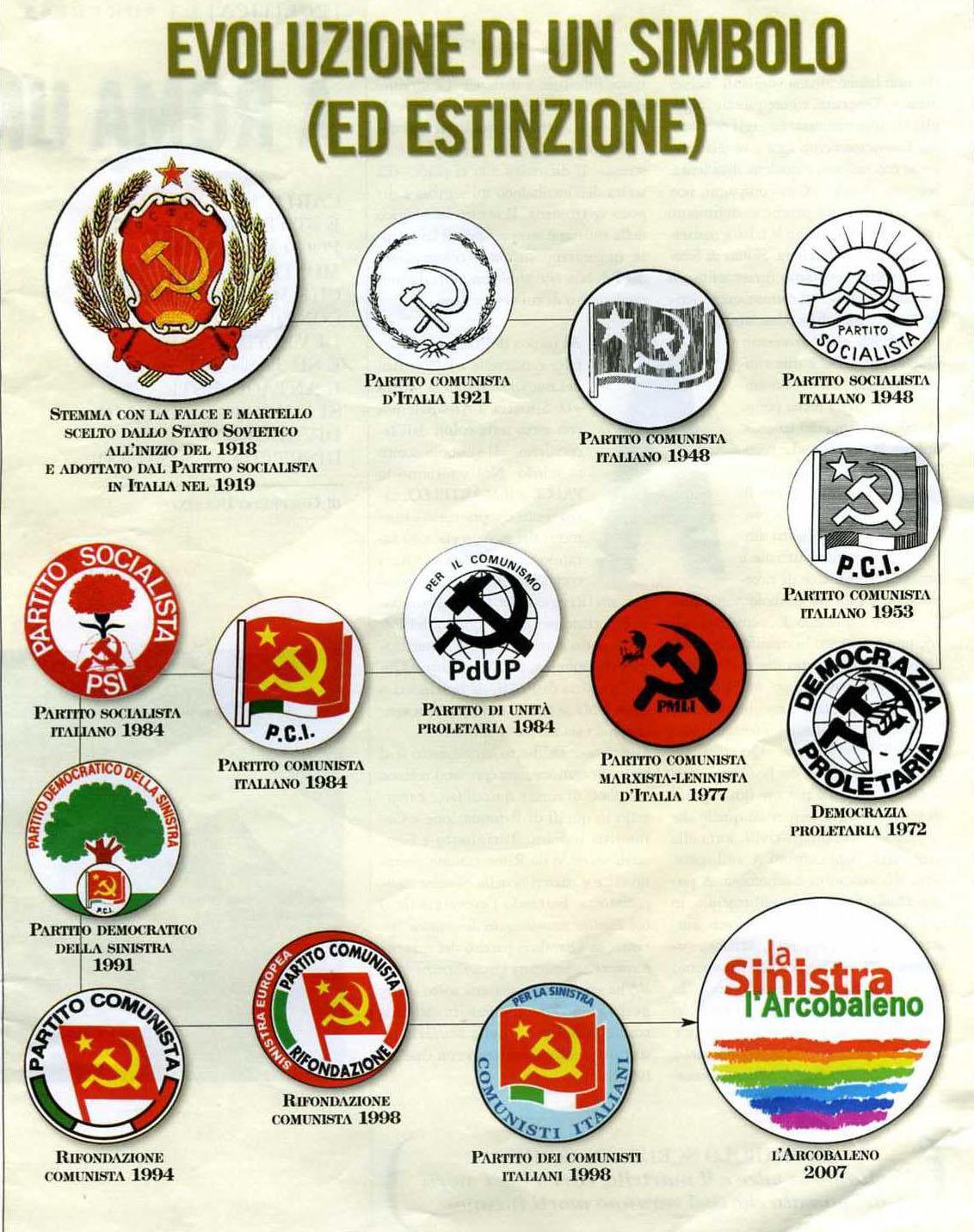 Simboli da PCI a PD LaSinistra